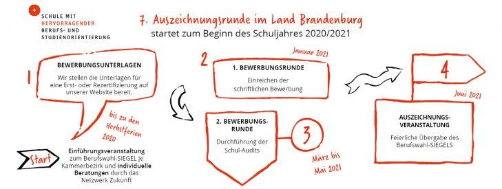 """Berufswahl-SIEGEL """"Schule mit hervorragender Berufs- und Studienorientierung"""" – neue Auszeichnungsrunde im neuen Schuljahr 2020/21"""